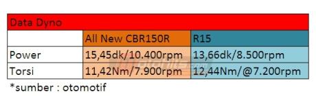 data dyno All new CBR150R