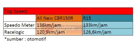 top speed all new CBR150R