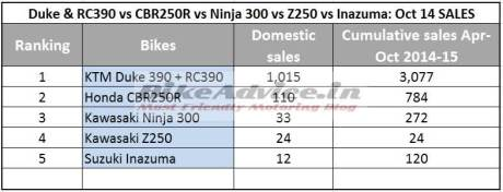 Duke-RC390-vs-Ninja-300-vs-CBR250R-Inazuma-Z250-Sales